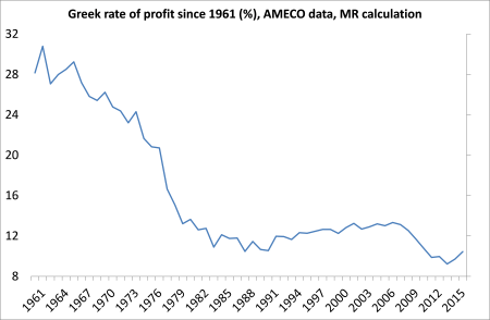 Greek rate of profit