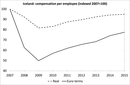 Iceland real income