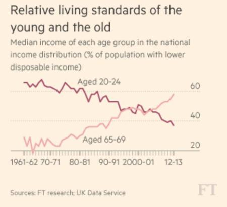 relative living standards