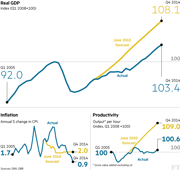 UK growth FT