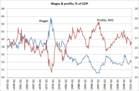 Uk wages and profits share