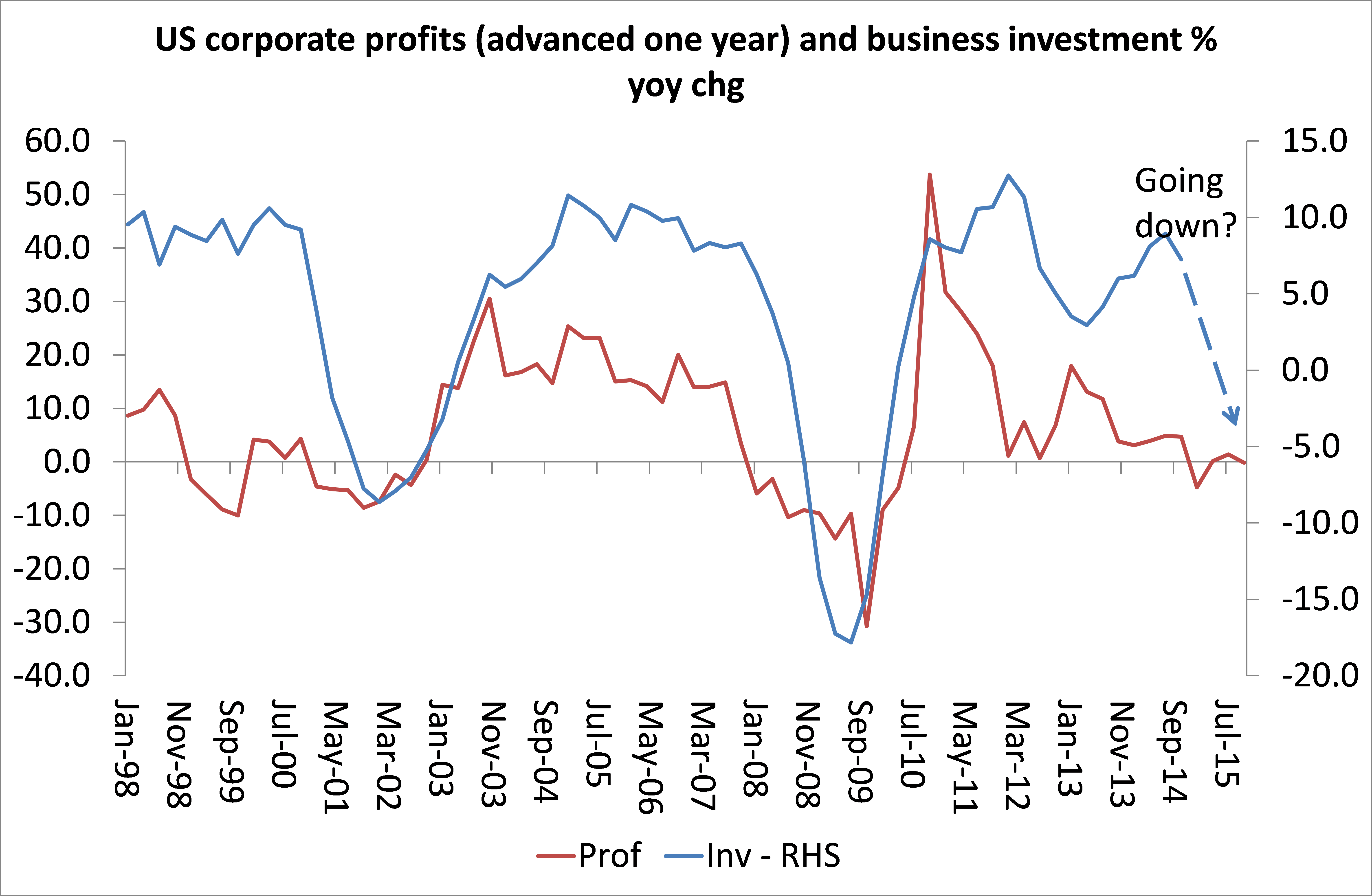 November 2015 michael roberts blog us corporate profit and investment ccuart Choice Image