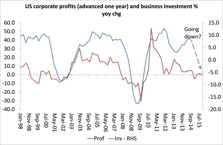 US corporate profit and investment