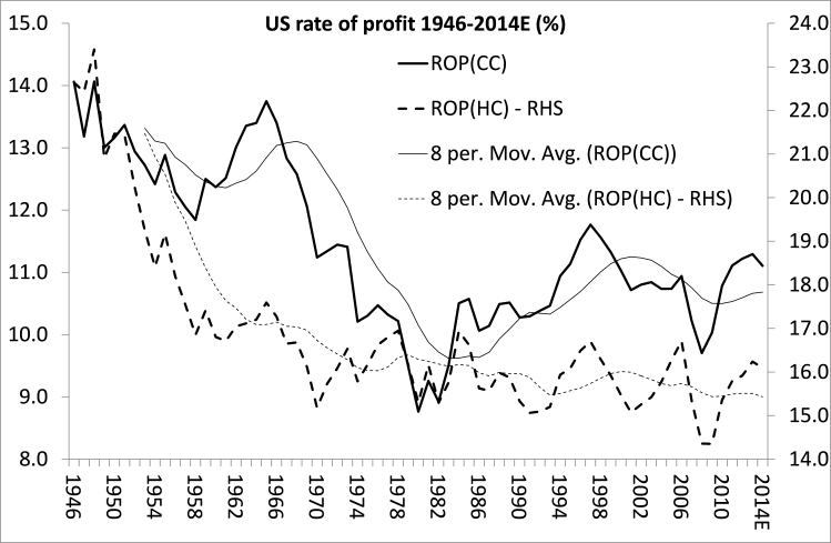 US rate of profit 2014