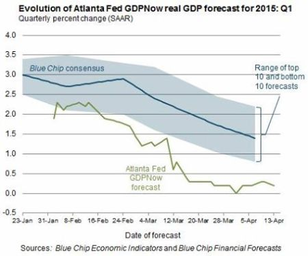 Atlanta Fed GDP now 14 April
