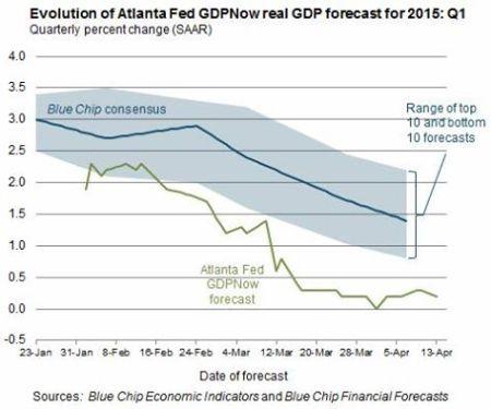Atlanta Fed GDP now 14 April