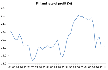 Finland rate of profit