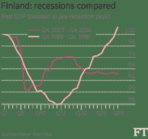 Finland recessions