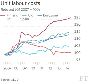 Finland unit labour costs
