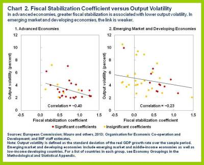 fiscal stabilisation