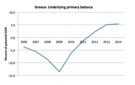 Greece primary balance