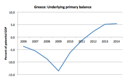 Greece primary balance