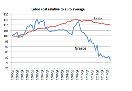 Greece unit labour costs