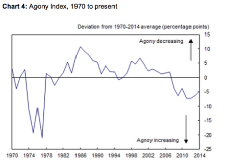 UK agony index