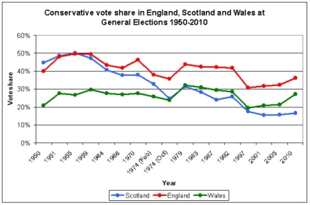 UK conservative share in Scotland