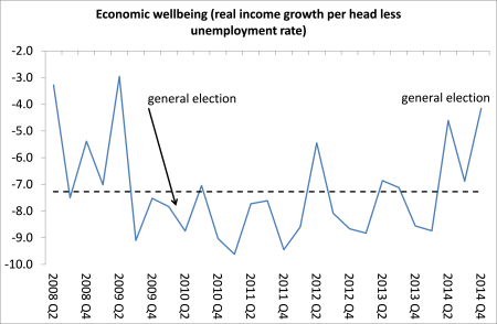 UK economic well-being