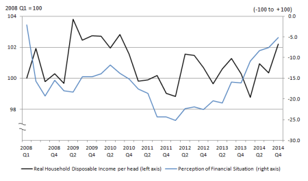 UK real household disposable income