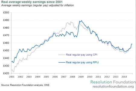 UK real weekly earnings