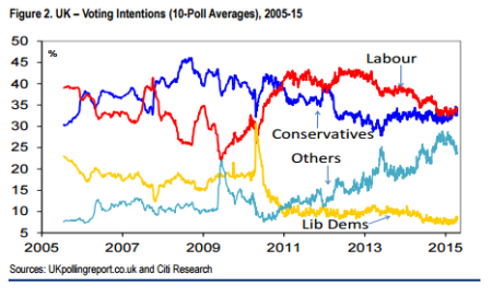 UK voting intentions