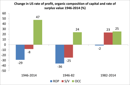 US rate of profit decomp