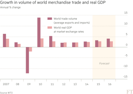 WTO trade