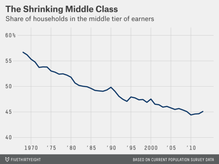 declining middle class