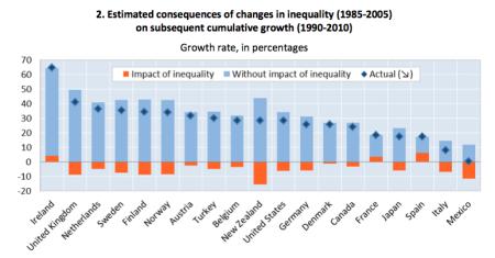 inequality-oecd-2014