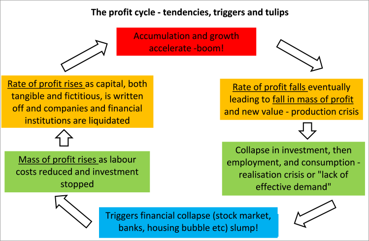 profit cycle
