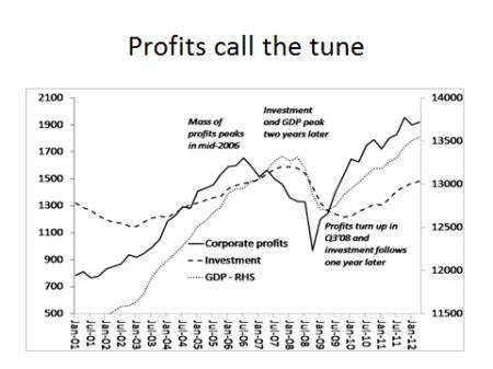 profits call the tune