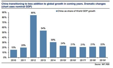 China's contribution