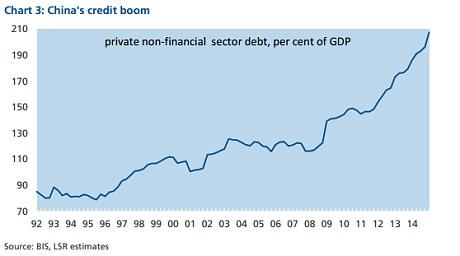 China's credit bubble