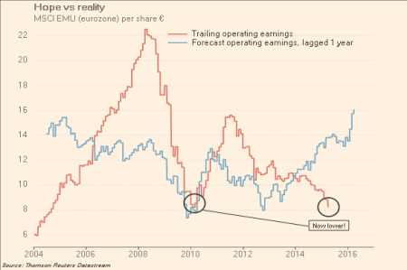 Eurozone corporate earnings