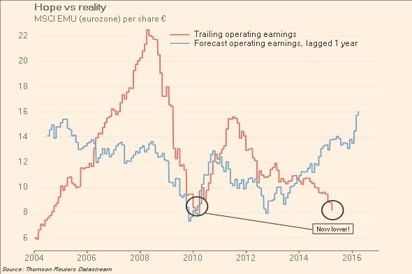 Eurozone corporate earnings