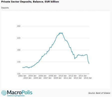 Greek bank deposits