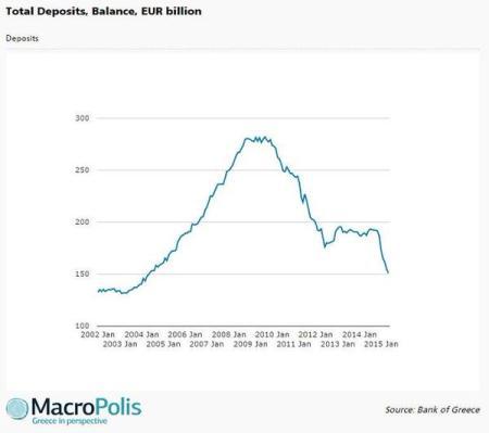 Greek bank deposits