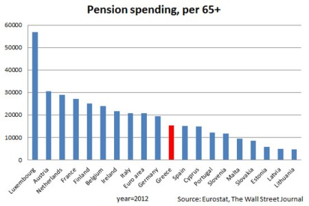 Greek pensions