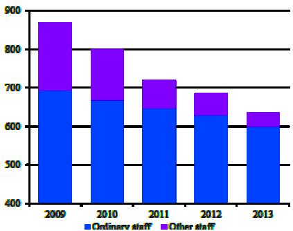 Greek public employment