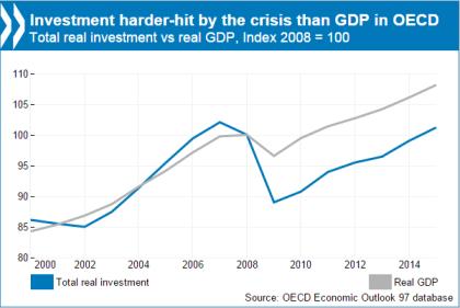 OECD growth