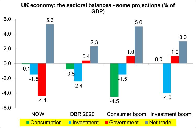 UK sectoral balances