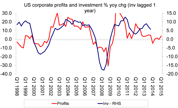 US corporate profits and investment