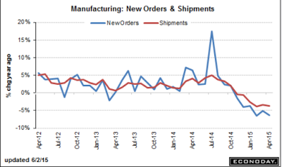 US factory orders