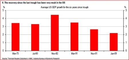US weak recovery