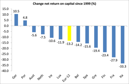 change in net return on capital