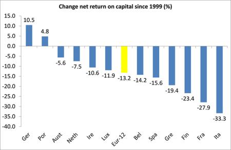change in net return on capital