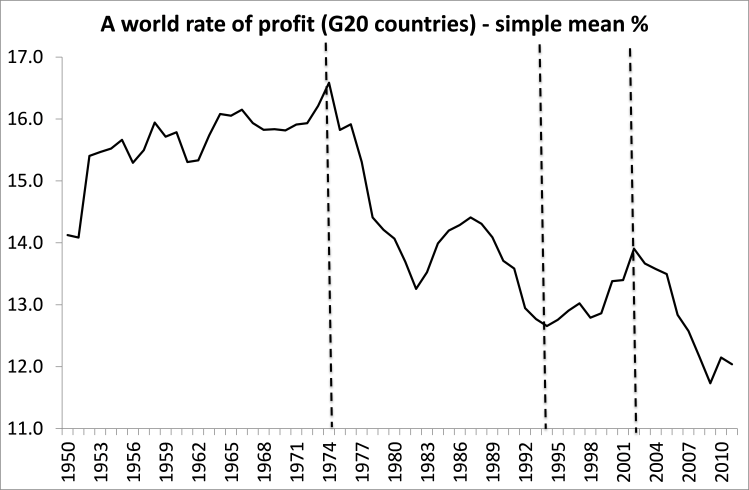 G20 rate of profit