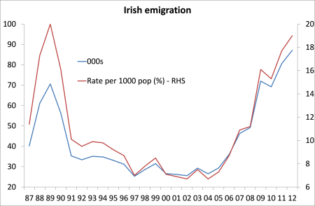 irish emigration