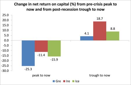 Profitability change