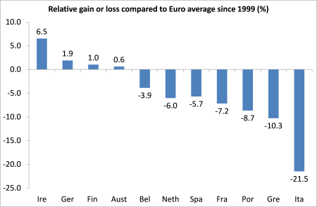 Relative gain or loss euro GDP