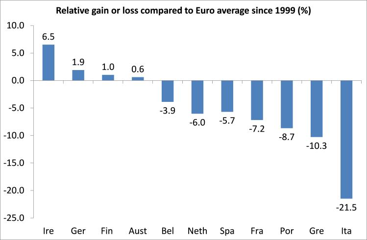 Relative gain or loss euro GDP