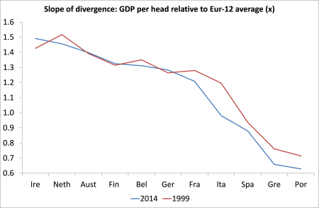 Slope of divergence